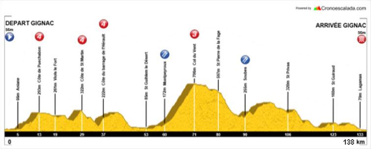 profil 138 km 2016