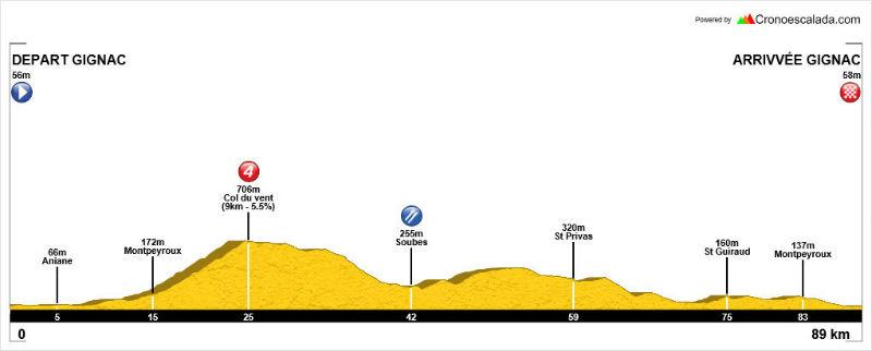 profil 90 km 2016